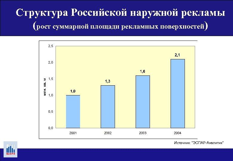 Структура Российской наружной рекламы (рост суммарной площади рекламных поверхностей) Источник: