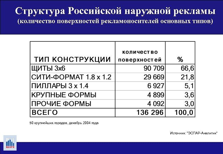 Структура Российской наружной рекламы (количество поверхностей рекламоносителей основных типов) 50 крупнейших городов, декабрь 2004