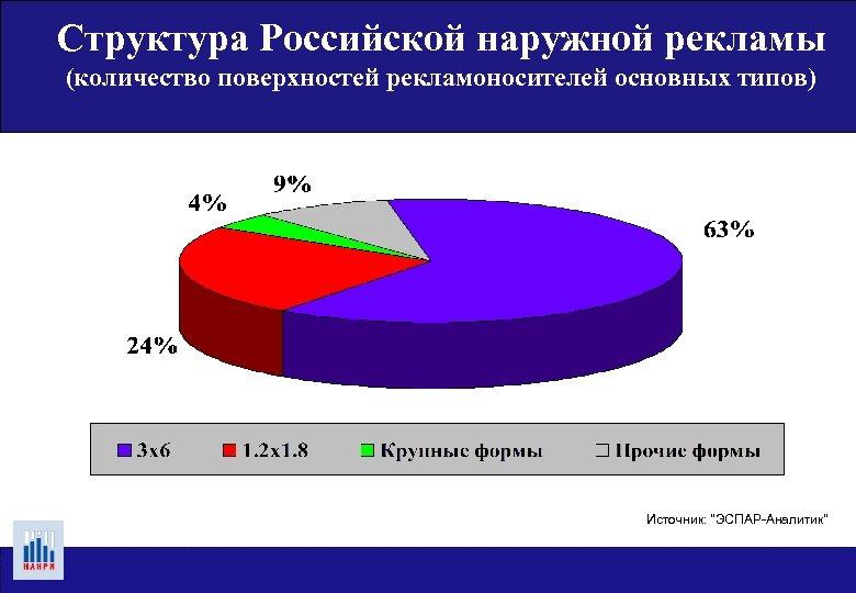 Структура Российской наружной рекламы (количество поверхностей рекламоносителей основных типов) Источник: