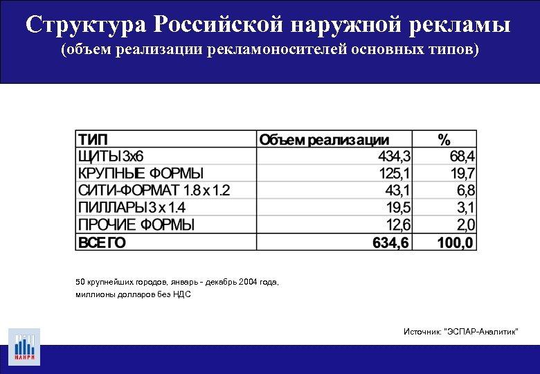 Структура Российской наружной рекламы (объем реализации рекламоносителей основных типов) 50 крупнейших городов, январь -