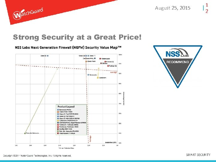 August 25, 2015 Strong Security at a Great Price! 1 2