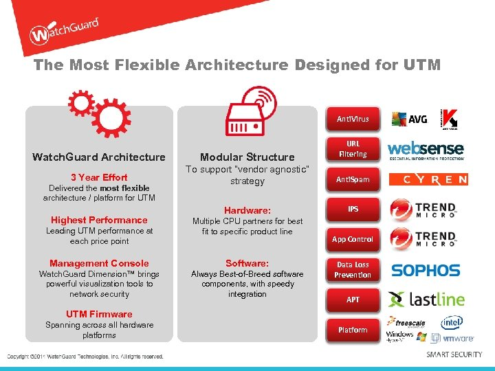 The Most Flexible Architecture Designed for UTM Anti. Virus URL Filtering Watch. Guard Architecture