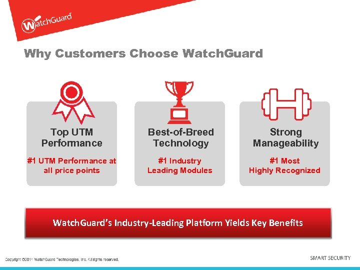 Why Customers Choose Watch. Guard Top UTM Performance Best-of-Breed Technology Strong Manageability #1 UTM