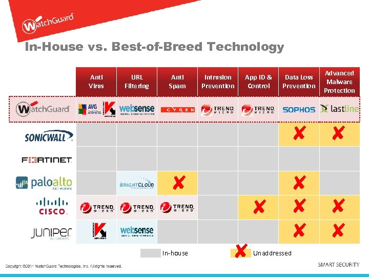 In-House vs. Best-of-Breed Technology Anti Virus URL Filtering Anti Spam Intrusion Prevention App ID