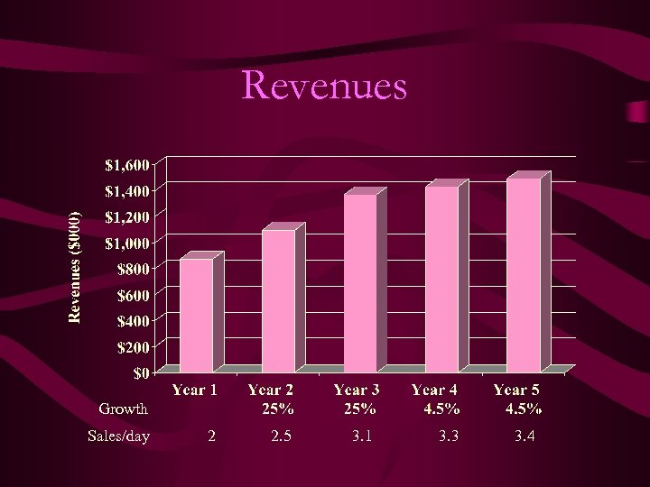 Revenues Growth Sales/day 2 2. 5 3. 1 3. 3 3. 4