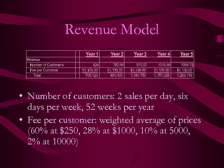 Revenue Model • Number of customers: 2 sales per day, six days per week,