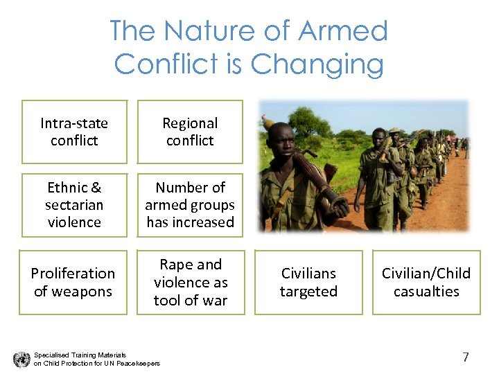 The Nature of Armed Conflict is Changing Intra-state conflict Regional conflict Ethnic & sectarian