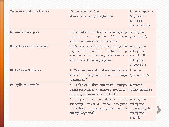Secvenţele unităţii de învăţare Competenţe specifice/ Secvenţele investigaţiei ştiinţifice I. Evocare–Anticipare 1. Formularea întrebării