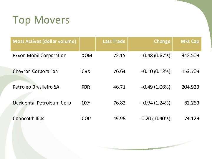 Top Movers Most Actives (dollar volume) Last Trade Change Mkt Cap Exxon Mobil Corporation