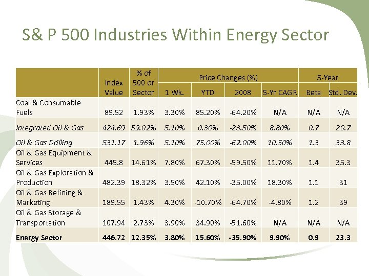 S& P 500 Industries Within Energy Sector % of Index 500 or Value Sector