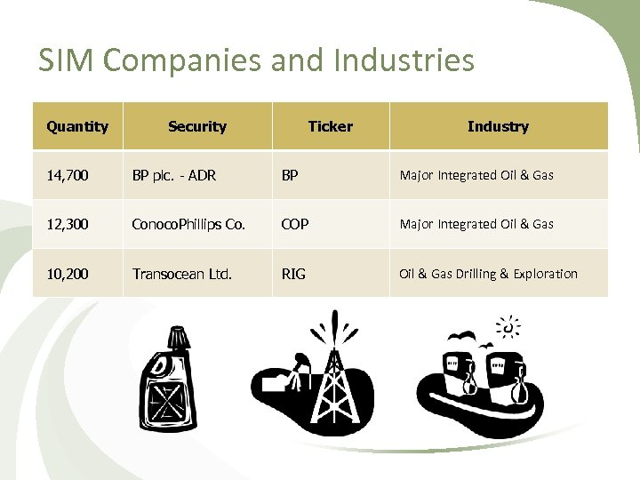 SIM Companies and Industries Quantity Security Ticker Industry 14, 700 BP plc. - ADR