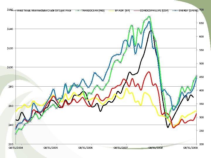 $160 West Texas Intermediate Crude Oil Spot Price TRANSOCEAN (RIG) BP ADR (BP) CONOCOPHILLIPS
