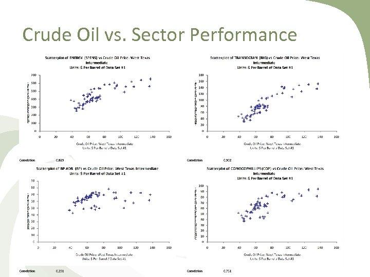 Crude Oil vs. Sector Performance
