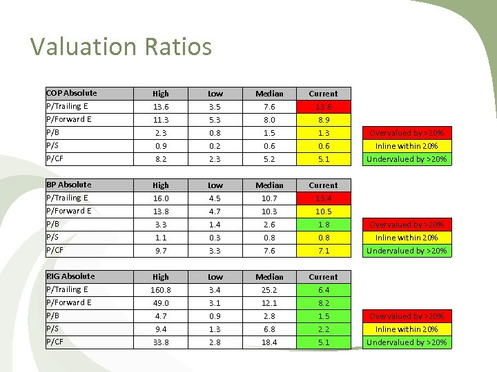 Valuation Ratios COP Absolute P/Trailing E P/Forward E P/B P/S P/CF High 13. 6