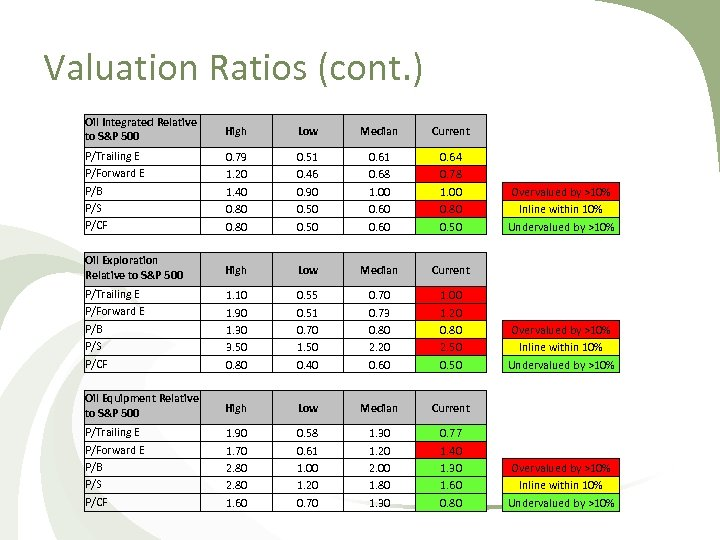 Valuation Ratios (cont. ) Oil Integrated Relative to S&P 500 High Low Median Current