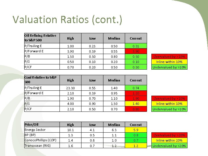 Valuation Ratios (cont. ) Oil Refining Relative to S&P 500 High Low Median Current