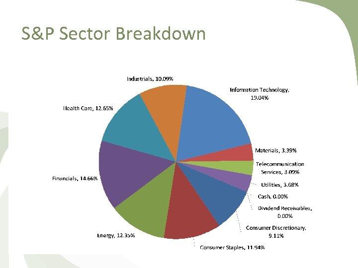S&P Sector Breakdown