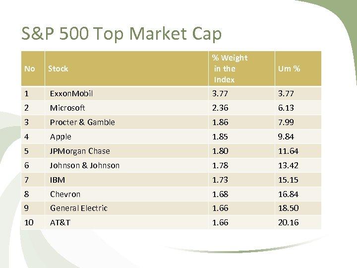 S&P 500 Top Market Cap No Stock % Weight in the Index 1 Exxon.