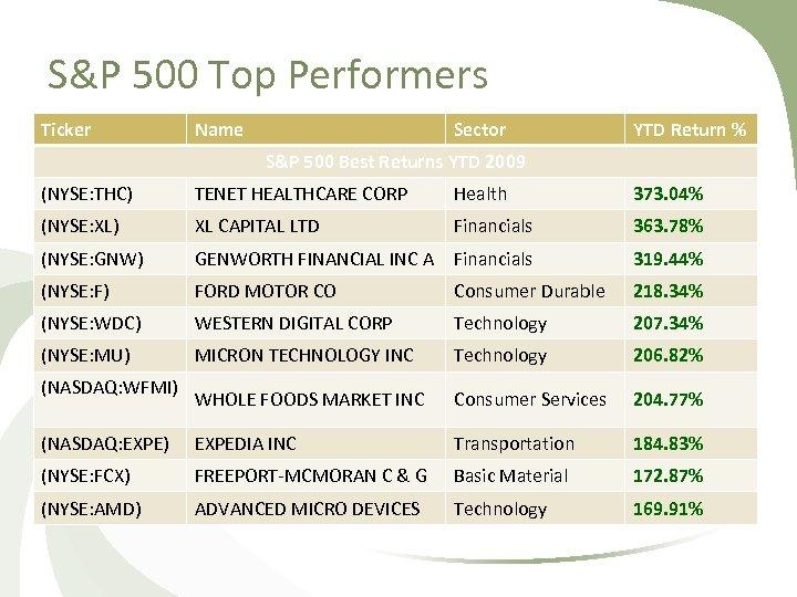 S&P 500 Top Performers Ticker Name Sector YTD Return % S&P 500 Best Returns