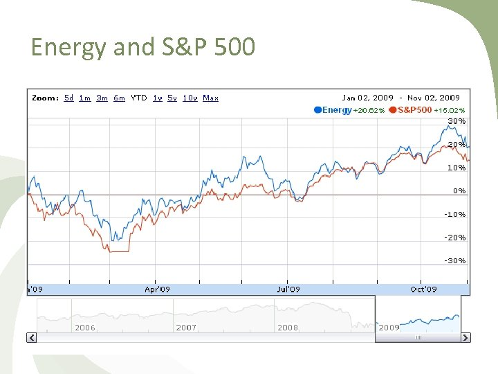 Energy and S&P 500