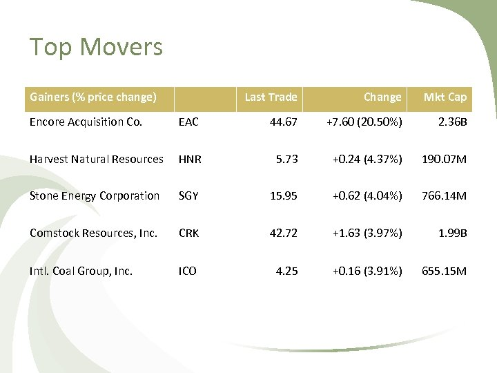 Top Movers Gainers (% price change) Last Trade Change Mkt Cap Encore Acquisition Co.