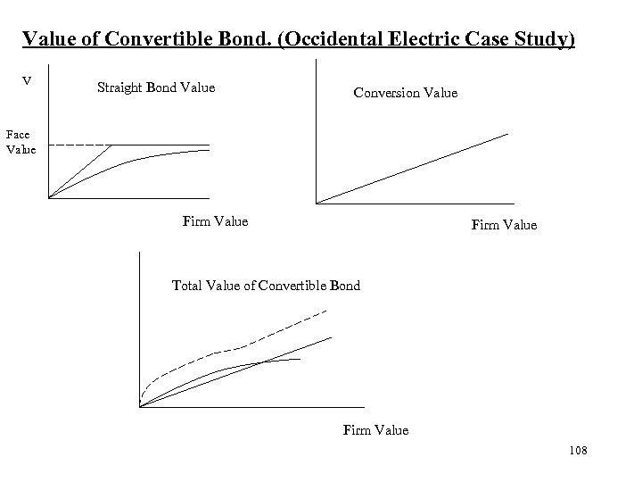 Value of Convertible Bond. (Occidental Electric Case Study) V Straight Bond Value Conversion Value