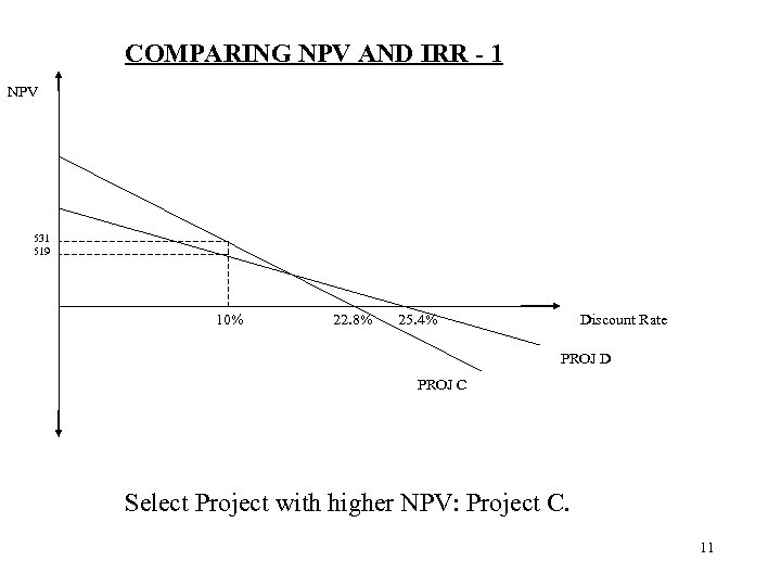 COMPARING NPV AND IRR - 1 NPV 531 519 10% 22. 8% 25. 4%
