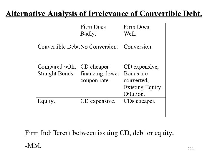 Alternative Analysis of Irrelevance of Convertible Debt. Firm Indifferent between issuing CD, debt or