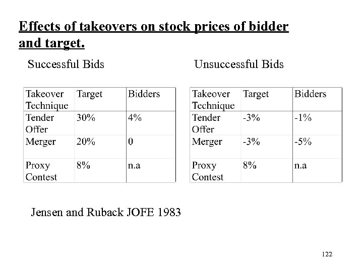 Effects of takeovers on stock prices of bidder and target. Successful Bids Unsuccessful Bids