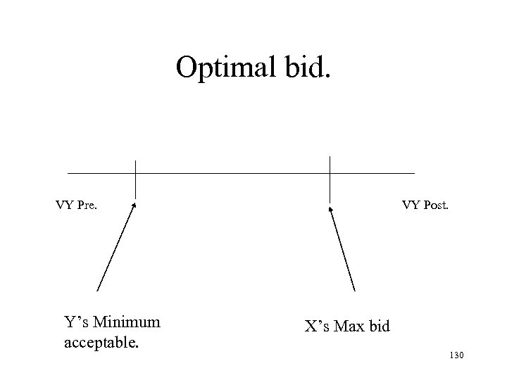 Optimal bid. VY Pre. Y's Minimum acceptable. VY Post. X's Max bid 130