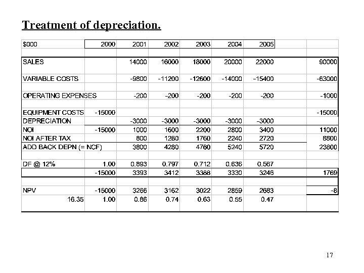 Treatment of depreciation. 17
