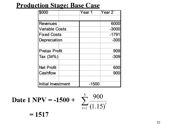 Production Stage: Base Case Date 1 NPV = -1500 + = 1517 22
