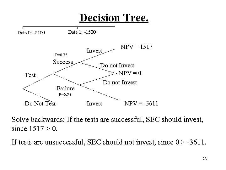 Decision Tree. Date 1: -1500 Date 0: -$100 P=0. 75 Success Test Failure
