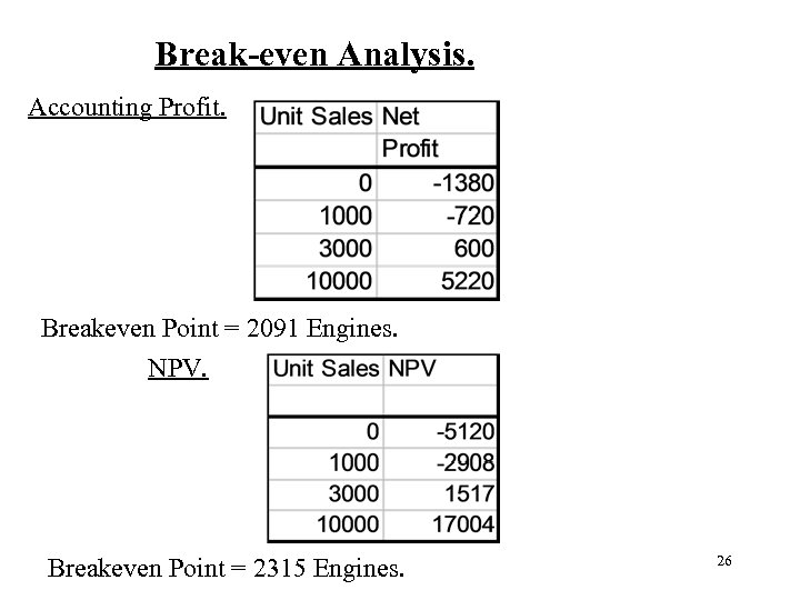 Break-even Analysis. Accounting Profit. Breakeven Point = 2091 Engines. NPV. Breakeven Point =
