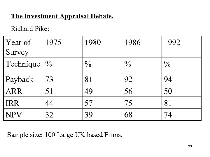 The Investment Appraisal Debate. Richard Pike: Year of 1975 Survey Technique % 1980 1986