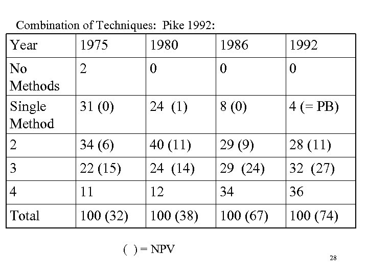 Combination of Techniques: Pike 1992: Year 1975 1980 1986 1992 No Methods Single Method