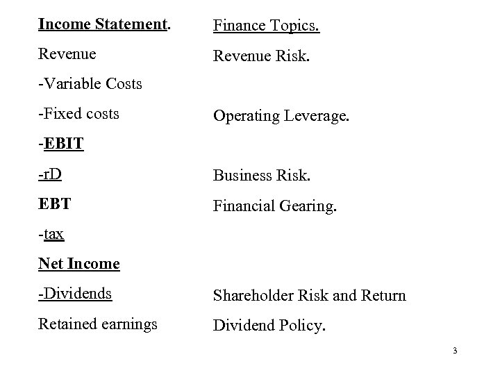 Income Statement. Finance Topics. Revenue Risk. -Variable Costs -Fixed costs Operating Leverage. -EBIT -r.