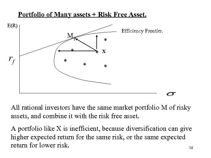 Portfolio of Many assets + Risk Free Asset. E(R) Efficiency Frontier. M. * *