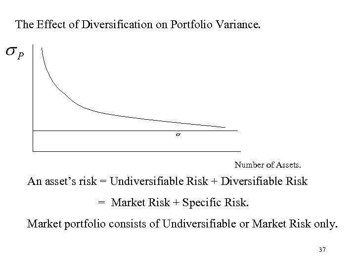 The Effect of Diversification on Portfolio Variance. Number of Assets. An asset's risk =