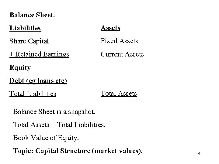 Balance Sheet. Liabilities Assets Share Capital Fixed Assets + Retained Earnings Current Assets Equity