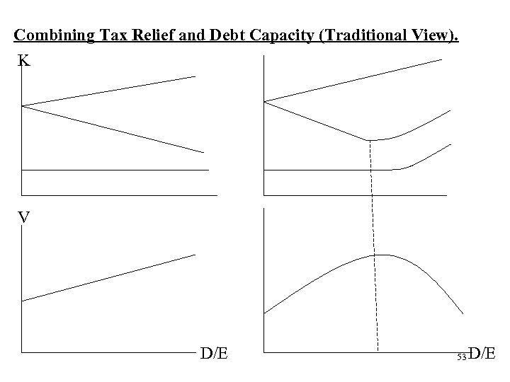 Combining Tax Relief and Debt Capacity (Traditional View). K V D/E 53 D/E