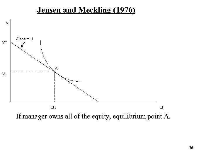 Jensen and Meckling (1976) V V* Slope = -1 A V 1 B If
