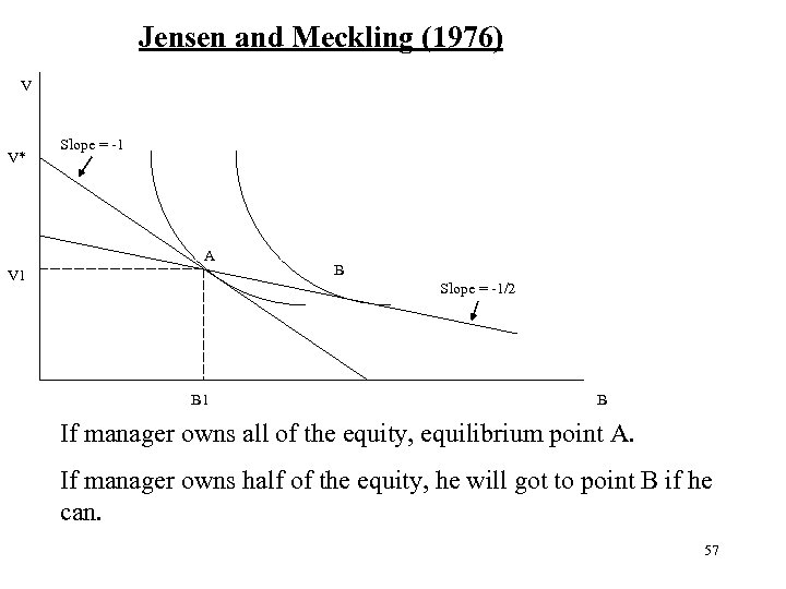 Jensen and Meckling (1976) V V* Slope = -1 A V 1 B Slope