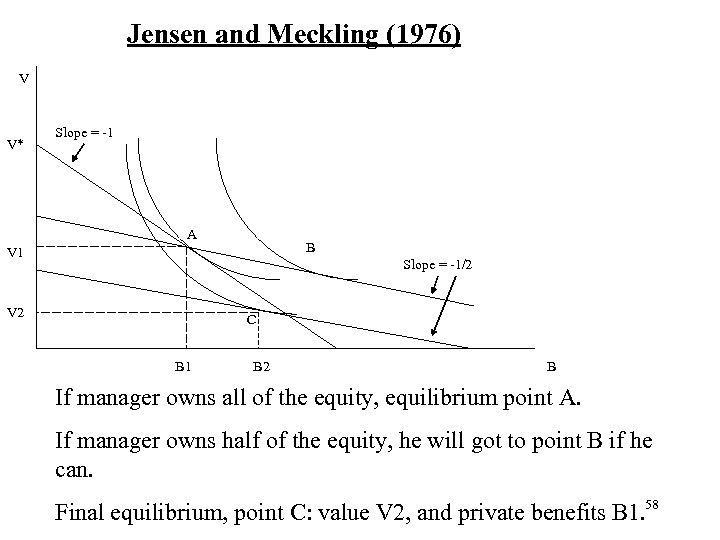 Jensen and Meckling (1976) V V* Slope = -1 A B V 1 Slope