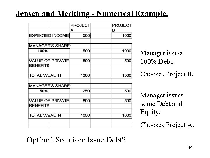 Jensen and Meckling - Numerical Example. Manager issues 100% Debt. Chooses Project B. Manager