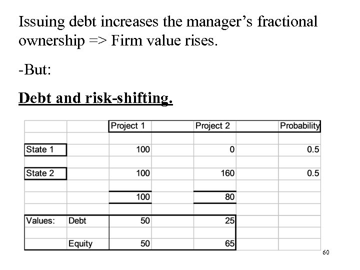 Issuing debt increases the manager's fractional ownership => Firm value rises. -But: Debt and