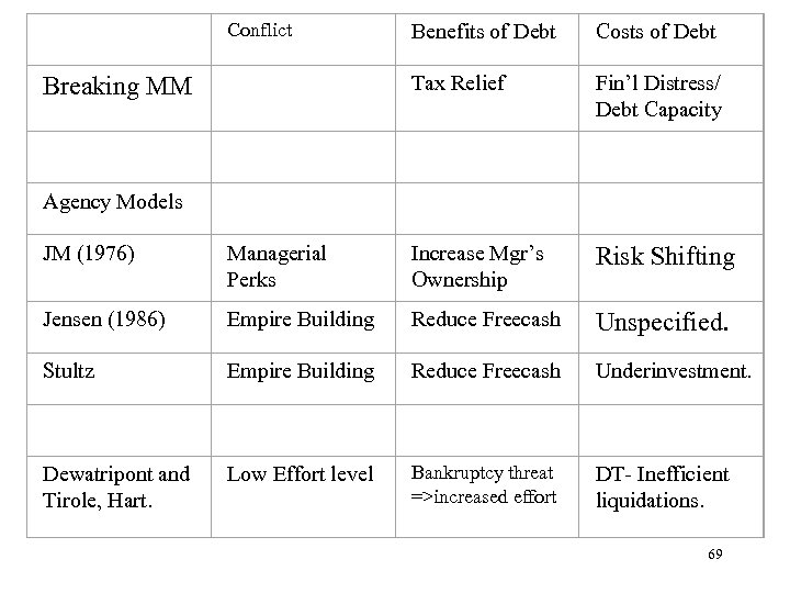 Conflict Benefits of Debt Costs of Debt Breaking MM Tax Relief Fin'l Distress/