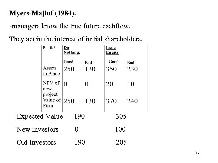 Myers-Majluf (1984). -managers know the true future cashflow. They act in the interest of