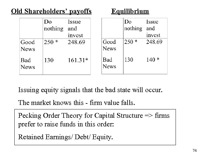 Old Shareholders' payoffs Equilibrium Issuing equity signals that the bad state will occur. The