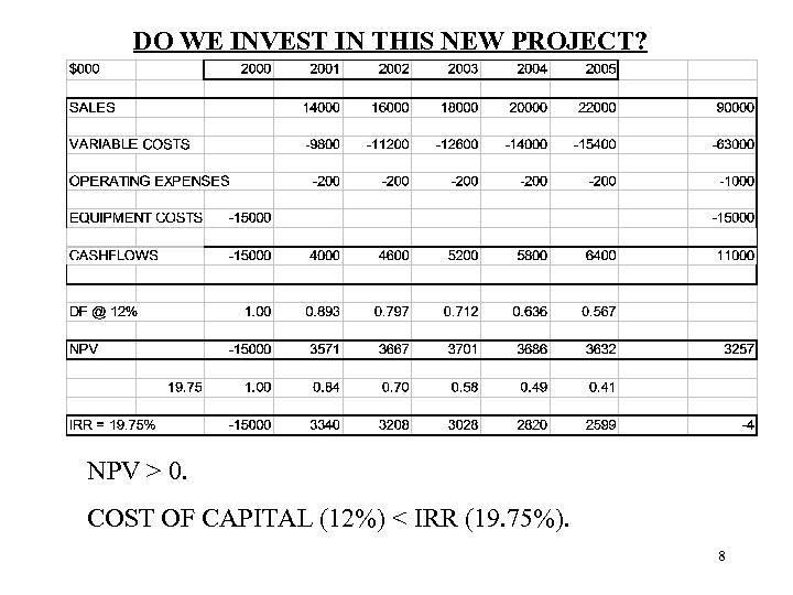DO WE INVEST IN THIS NEW PROJECT? NPV > 0. COST OF CAPITAL